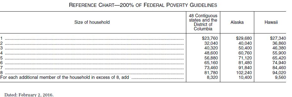 200 of the federal poverty guidelines